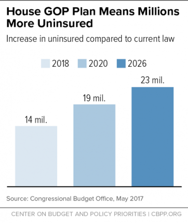 House GOP Plan Means Millions More Uninsured