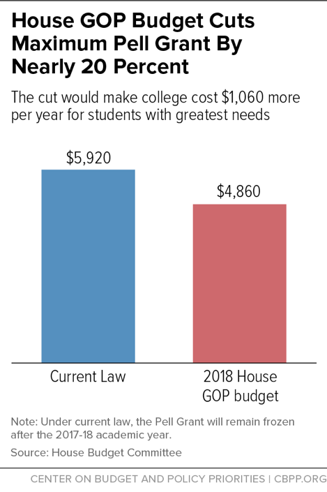 House GOP Budget Cuts Maximum Pell Grant By Nearly 20 Percent