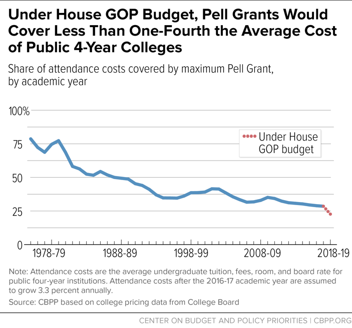 Under House GOP Budget, Pell Grants Would Cover Less Than One-Fourth the Average Cost of Public 4-Year Colleges