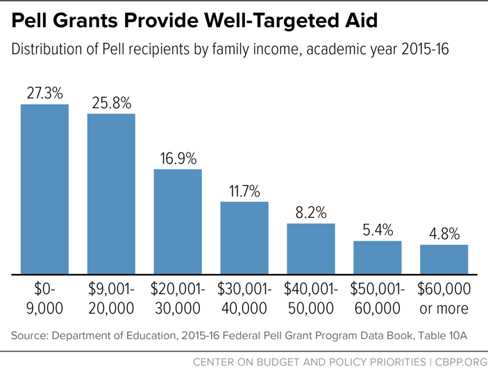 Pell Grants Provide Well-Targeted Aid