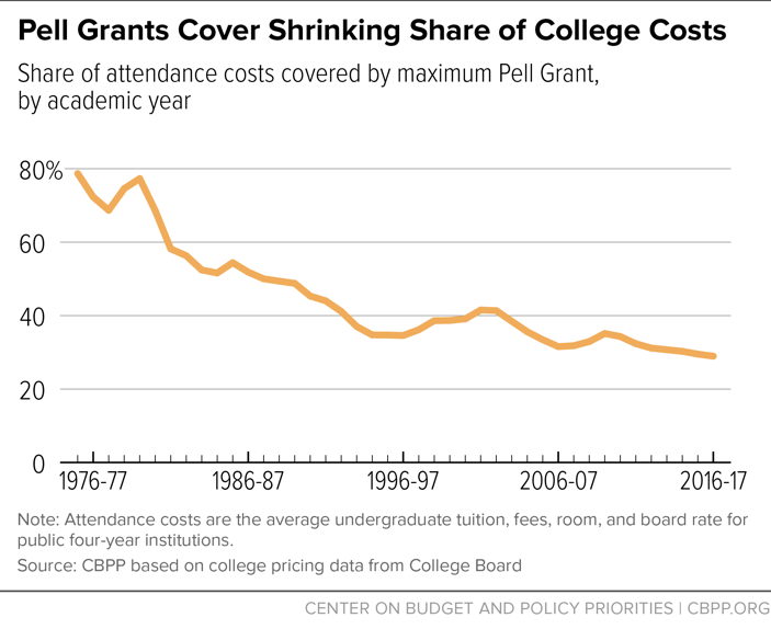 Pell Grants Cover Shrinking Share of College Costs
