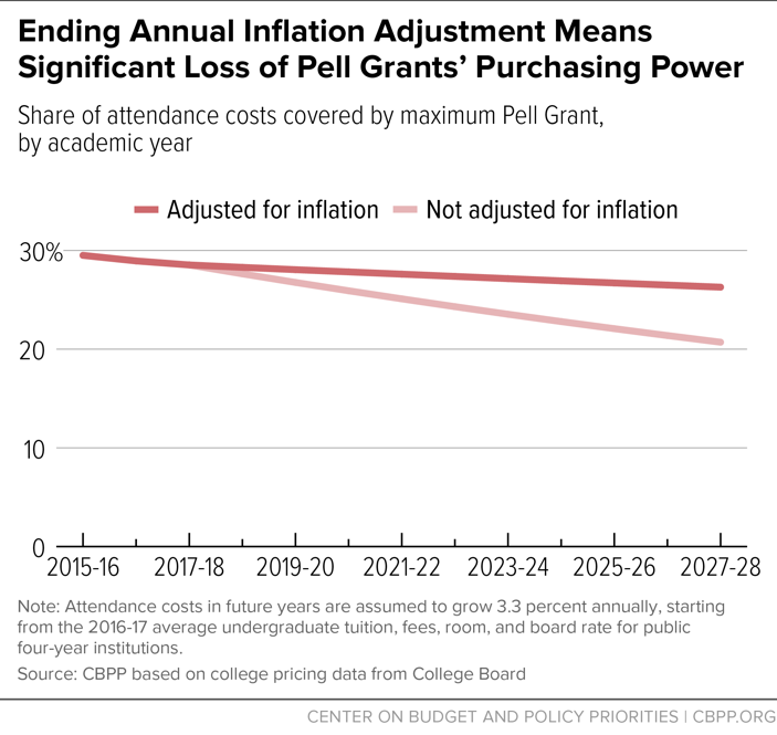 Ending Annual Inflation Adjustment Means Significant Loss of Pell Grants' Purchasing Power