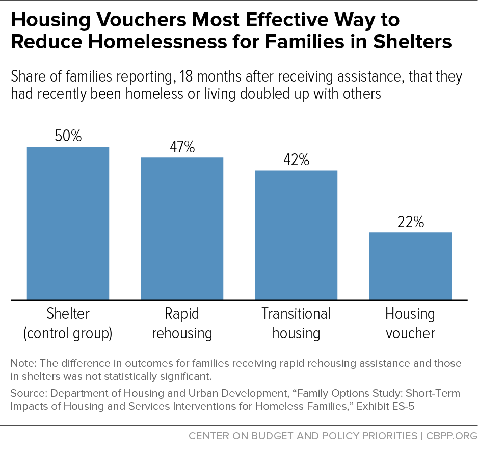 Housing Vouchers Most Effective Way to Reduce Homelessness for Families in Shelters