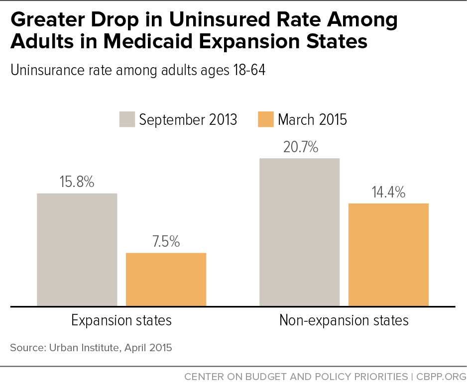 Greater Drop in Uninsured Rate Among Adults in Expansion States