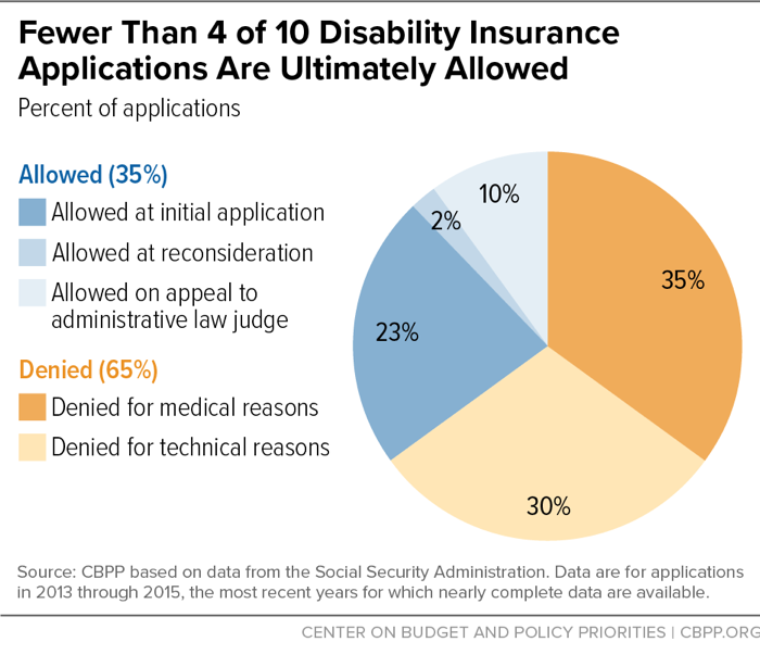 Fewer Than 4 in 10 Disability Insurance Applications Are Ultimately Allowed