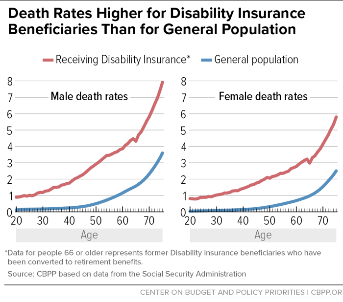 Death Rates for Disability Insurance Recipients Than for General Population