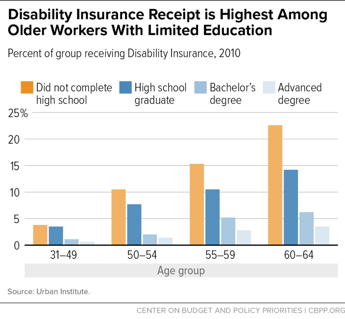 Disability Insurance Receipt is Highest Among Older Workers with Limited Education
