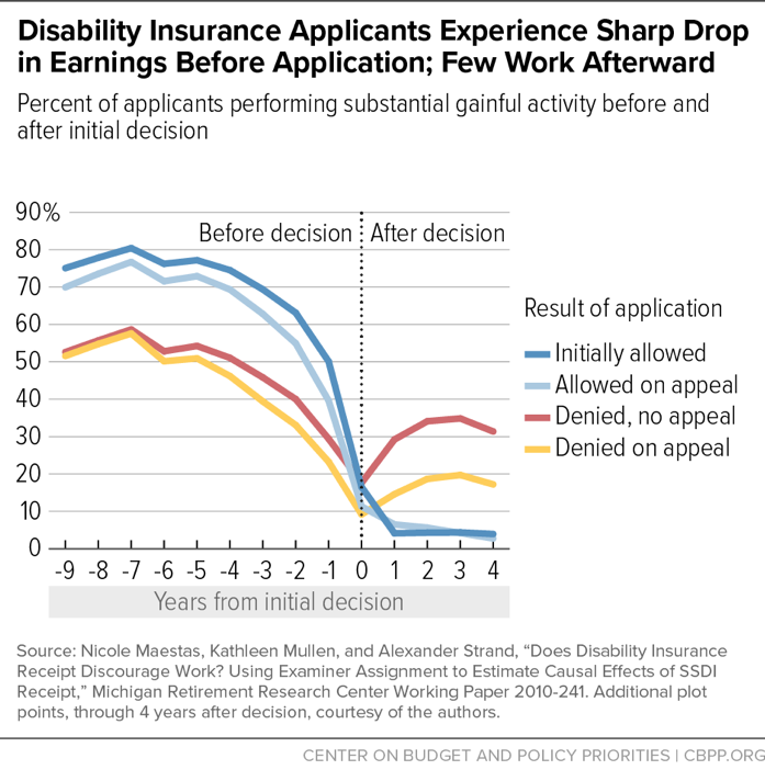 Disability Insurance Applicants Exercise Sharp Drop in Earnings Before Application; Few Work Afterward