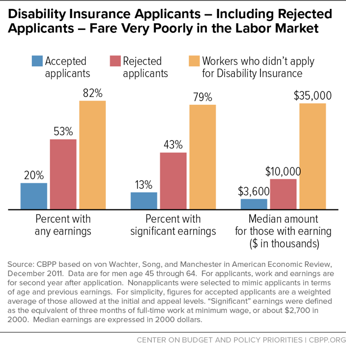 Disability Insurance Applicants - Including Rejected Applicants - Fare Very Poorly in the Labor Market