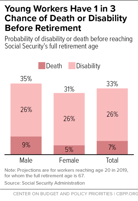 Young Workers Have 1 in 3 Chance of Death or Disability Before Retirement