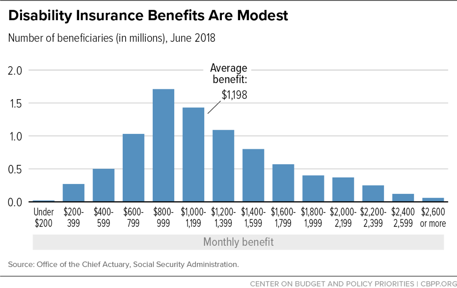 Disability Insurance Benefits Are Modest | Center on Budget and