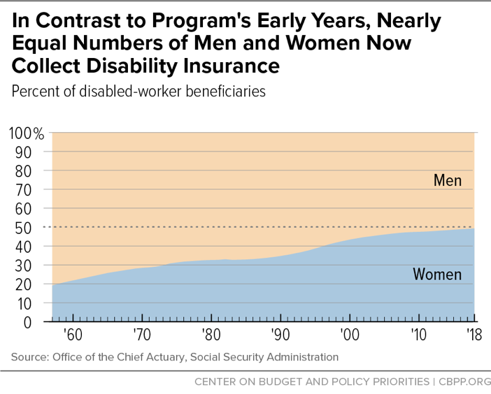 In Contrast to Program's Early Years, Nearly Equal Numbers of Men and Women Now Collect Disability Insurance