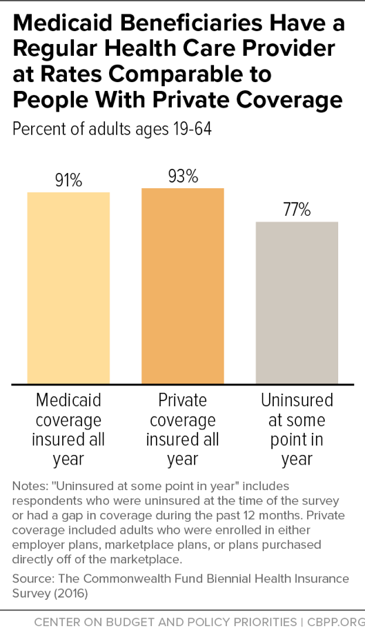 Medicaid Beneficiaries Have a Regular Health Care Provider at Rates Comparable to People With Private Coverage