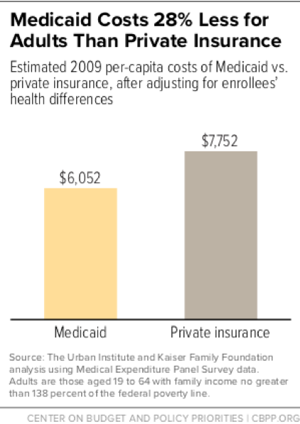 Medicaid Costs 28% Less For Adults Than Private Insurance
