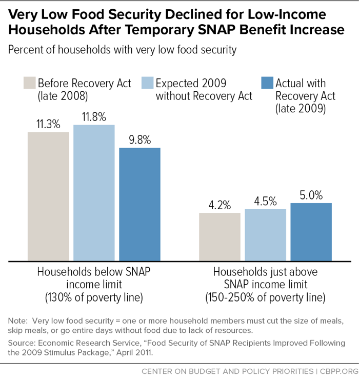 Very Low Food Security Declined for Low-Income Households After Temporary SNAP Benefit increase