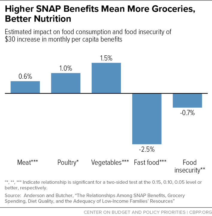 Higher SNAP Benefits Mean More Groceries, Better Nutrition