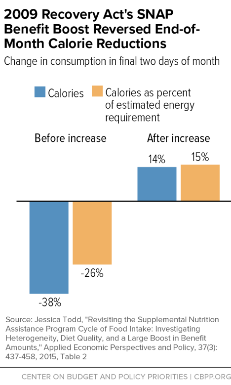 20019 Recovery Act's SNAP Benefit Boost Reversed End-of-Month Calorie Reductions