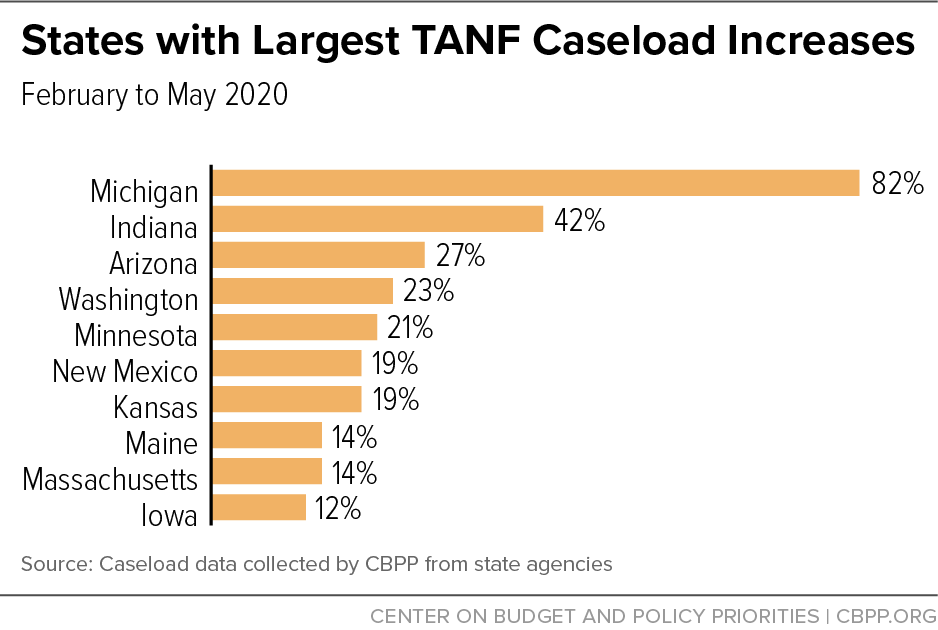 States with Largest TANF Caseload Increases