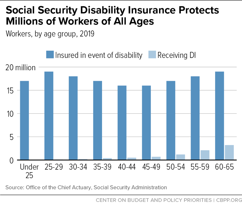 Social Security Disability Insurance Protects Millions of Workers of All Ages