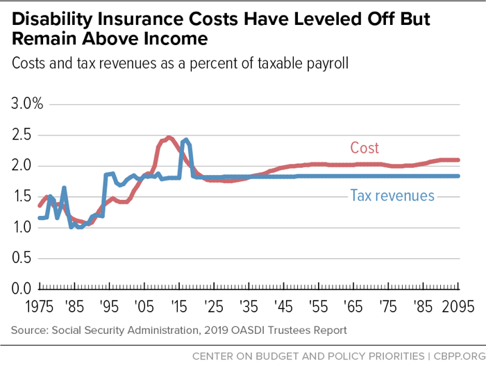 Disability Insurance Costs Have Leveled Off But Remain Above Income