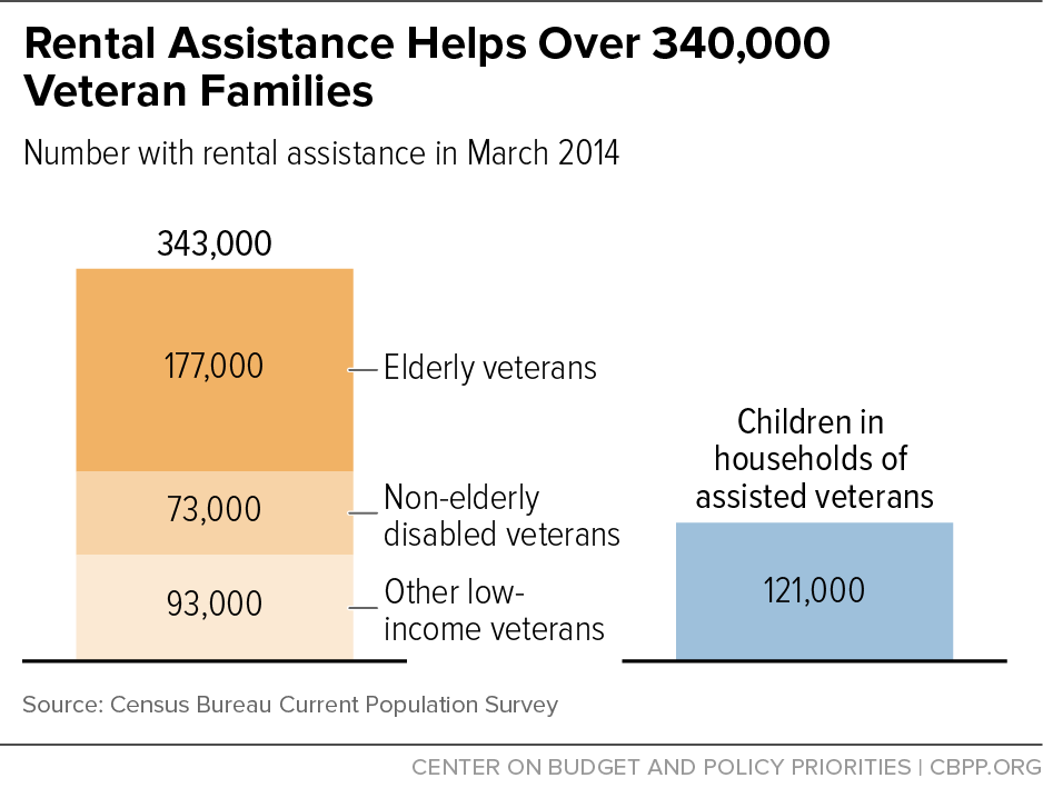 Rental Assistance Helps Over 340,000 Veteran Families | Center on