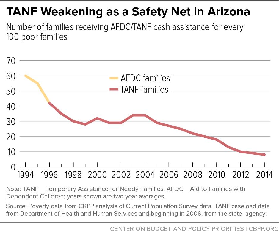 TANF Weakening as a Safety Net in Arizona