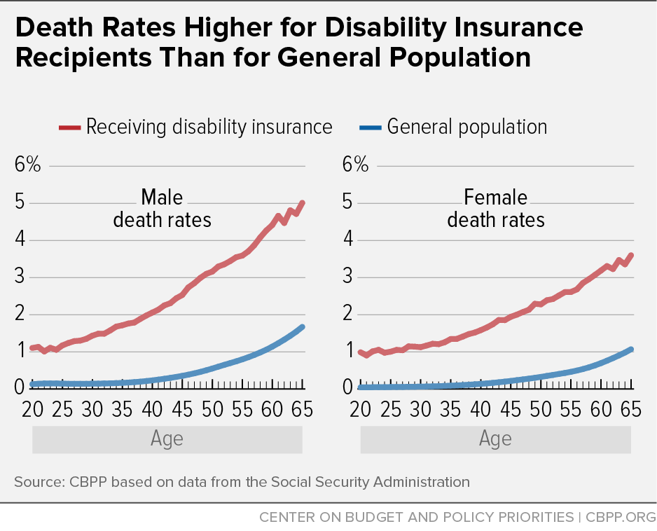 Death Rates Higher for Disability Insurance Recipients
