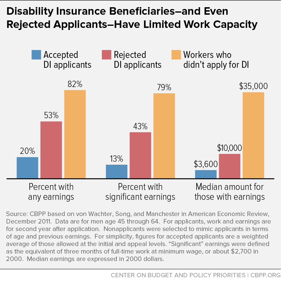 Disability Insurance Beneficiaries - and Even Rejected Applicants - Have Limited Work Capacity
