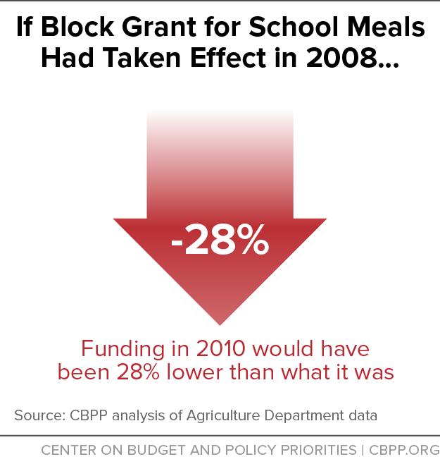 If Block Grant for School Meals Had Taken Effect in 2008...