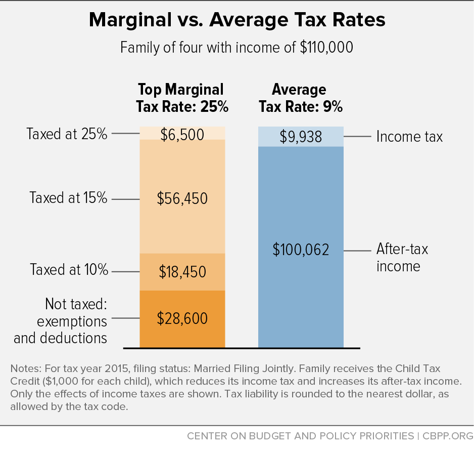Marginal vs. Average Tax Rates
