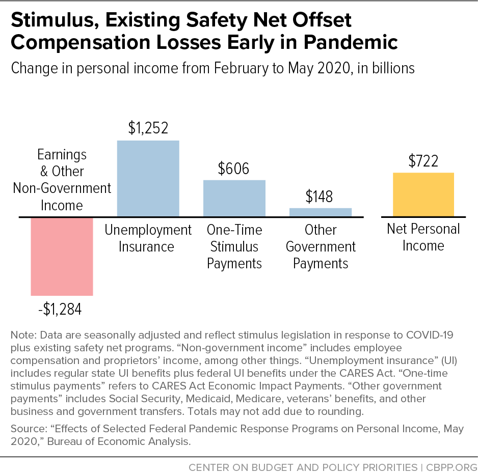 Stimulus, Existing Safety Net Compensation Losses Early in Pandemic