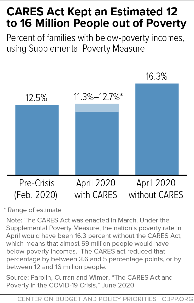 CARES Act Kept an Estimated 12 to 16 Million People out of Poverty