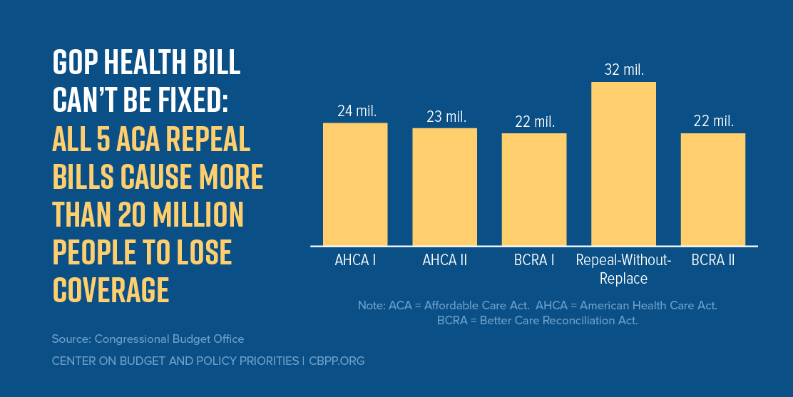 GOP Health Bill Can't Be Fixed: All 5 ACA Repeal Bills Cause More Than 20 Million People to Lose Coverage