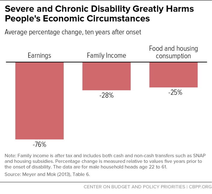 Severe and Chronic Disability Greatly Harms People's Economic Circumstances
