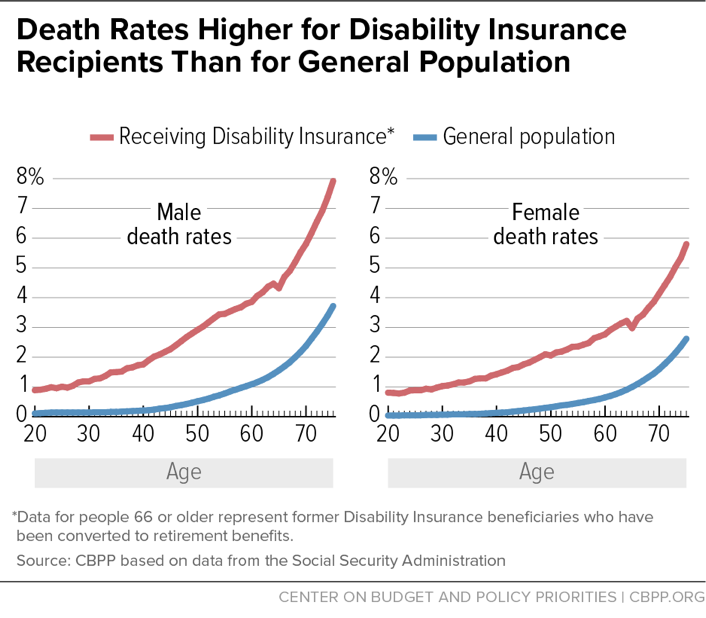 Death Rates Higher for Disability Insurance Recipients Than for General Population