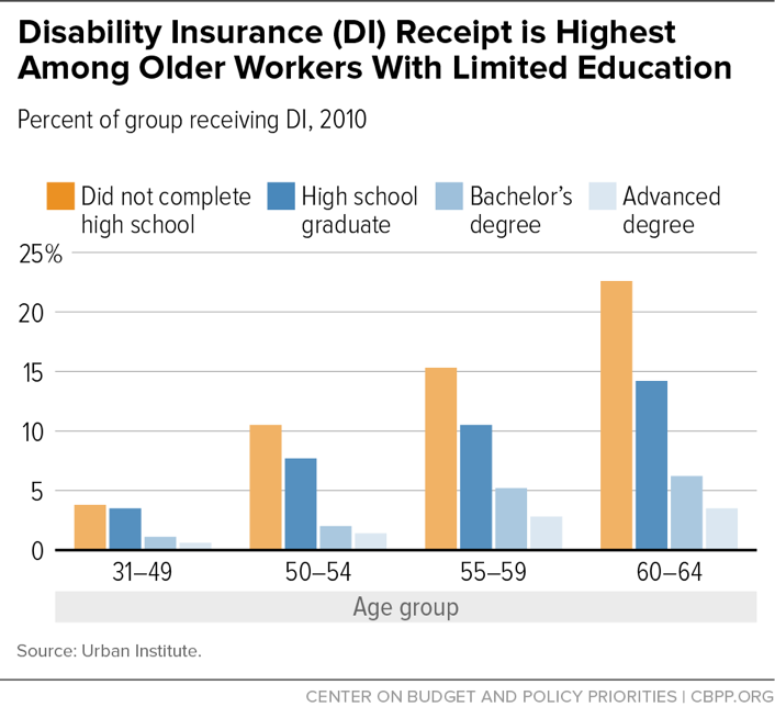 Disability Insurance (DI) Receipt is Highest Among Older Workers with Limited Education