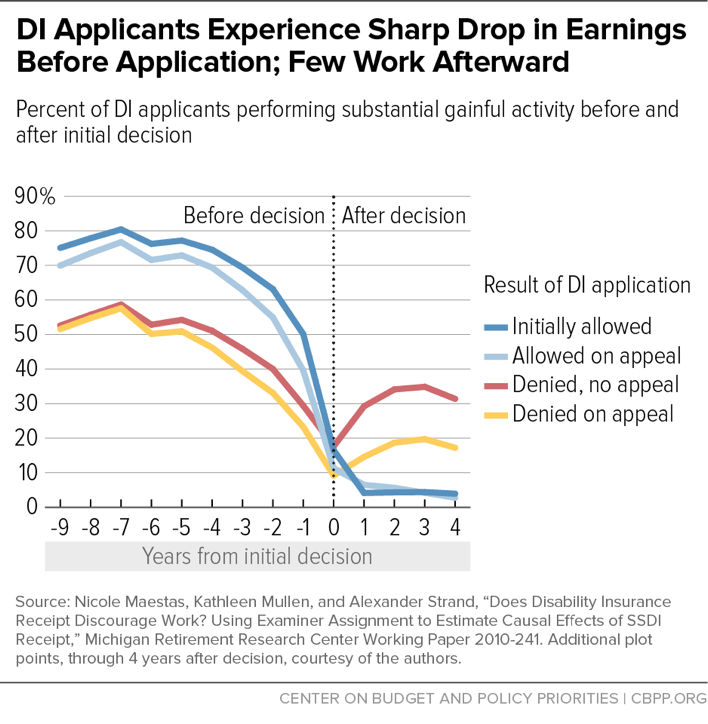 DI Applicants Experience Sharp Drop in Earnings Before Application; Few Work Afterward