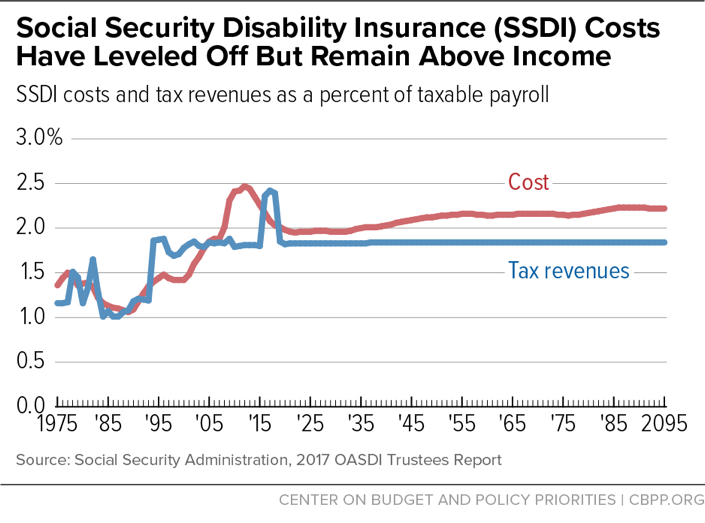 Social Security Disability Insurance (SSDI) Costs Have Leveled Off But Remain Above Income