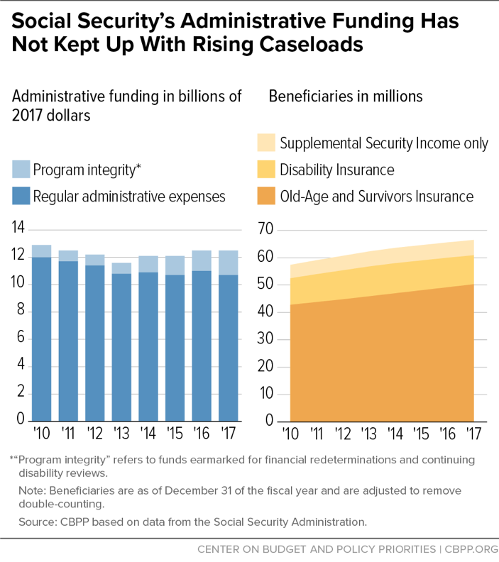 Social Security's Administrative Funding Has Not Kept Up With Rising Caseloads