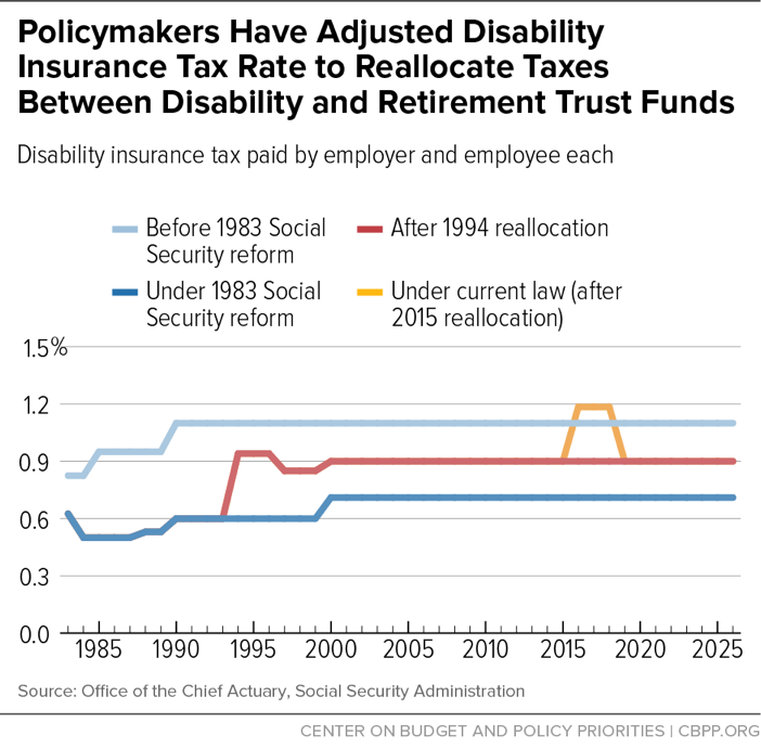 Policymakers Have Adjusted Disability Insurance Tax Rate to Reallocate Taxes Between Disability and Retirement Trust Funds