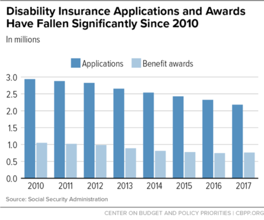 Disability Insurance Applications and Awards Have Fallen Significantly Since 2010