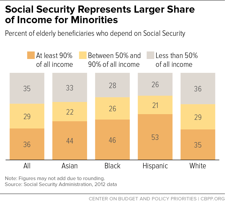 Social Security Represents Larger Share of Income for Minorities