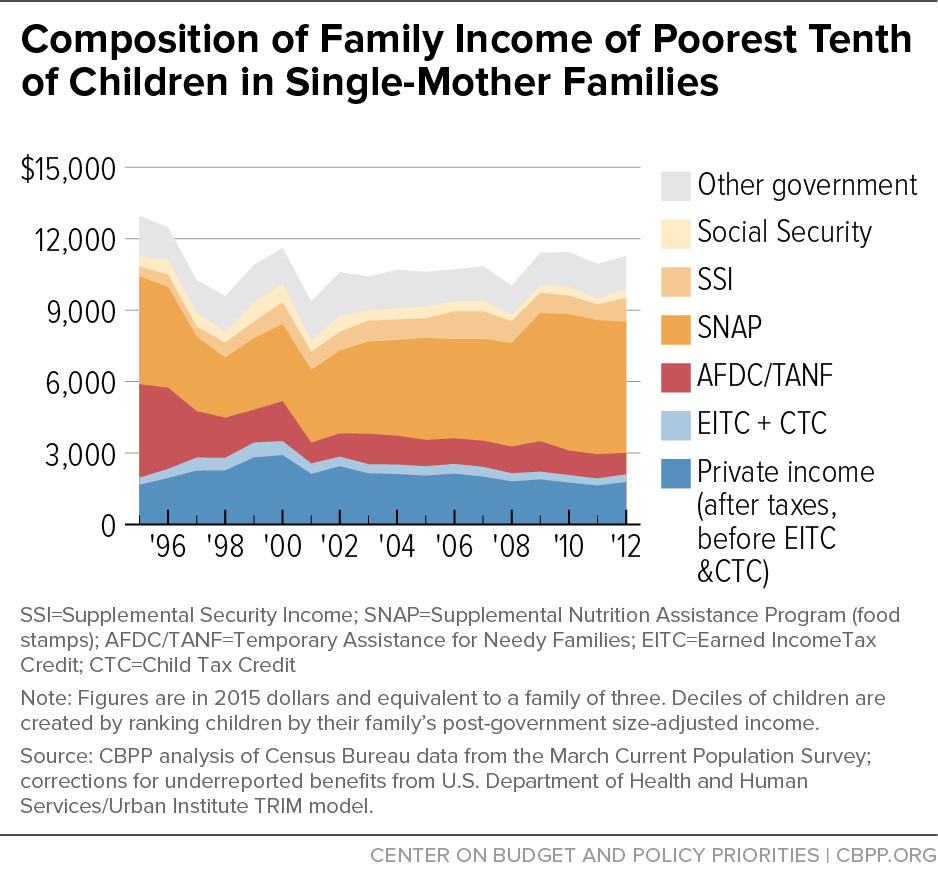 Composition of Family Income of Poorest Tenth of Children in Single-Mother Families