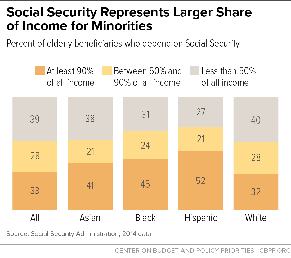 social security represents larger share of income for