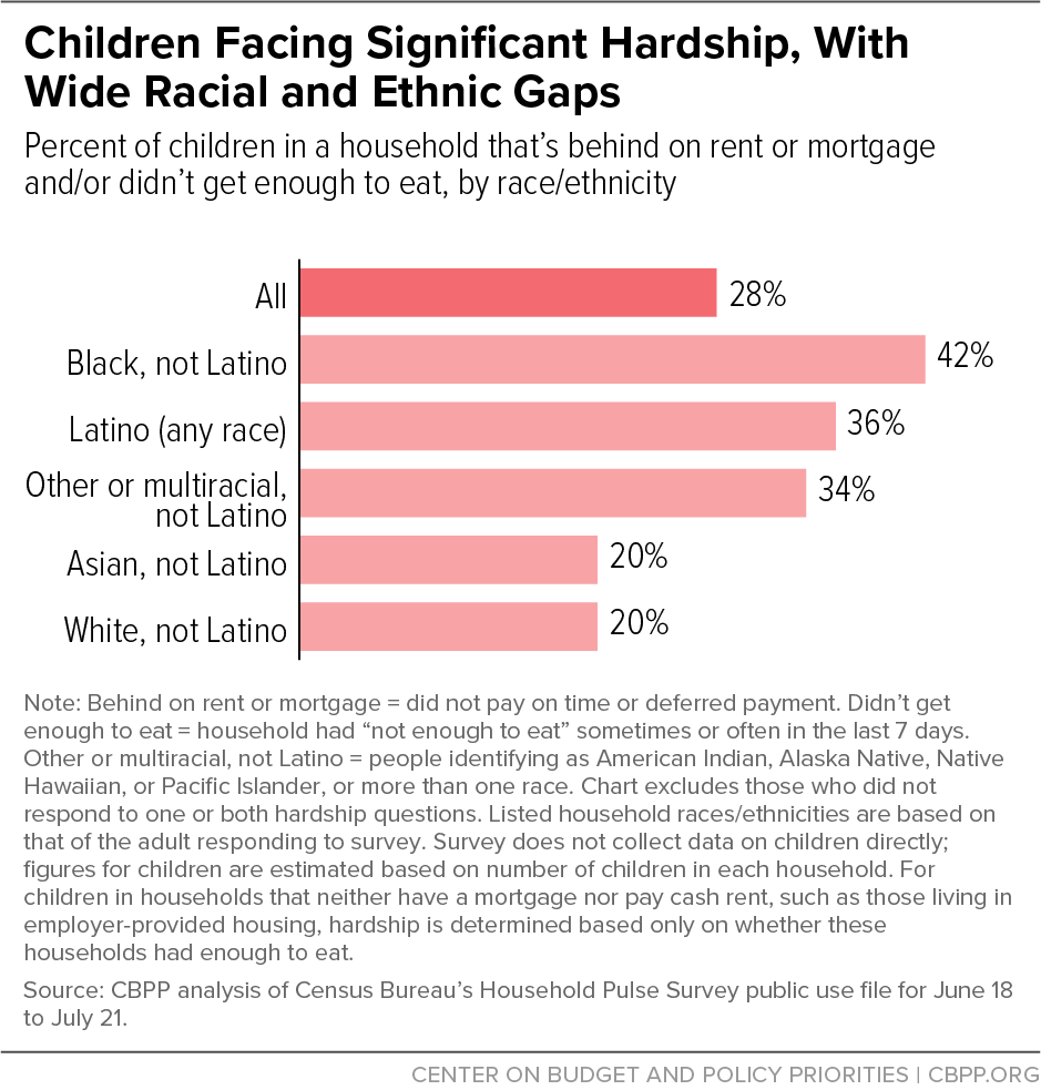 Children Facing Significant Hardship, With Wide Racial and Ethnic Gaps