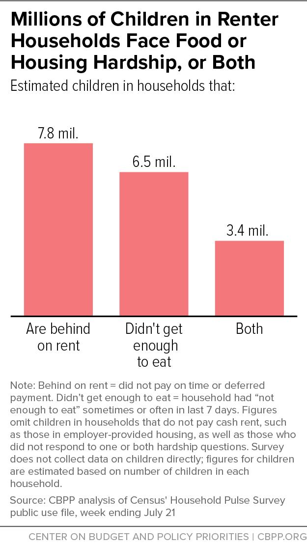 Millions of Children in Renter Households Face Food or Housing Hardship, or Both
