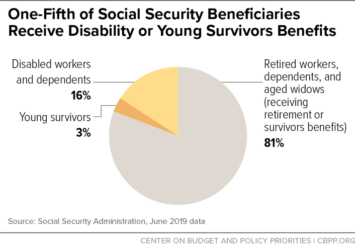 One-Fifth of Social Security Beneficiaries Receive Disability or Young Survivors Benefits