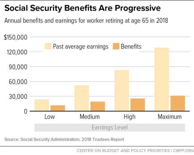 Social Security Benefits Are Progressive