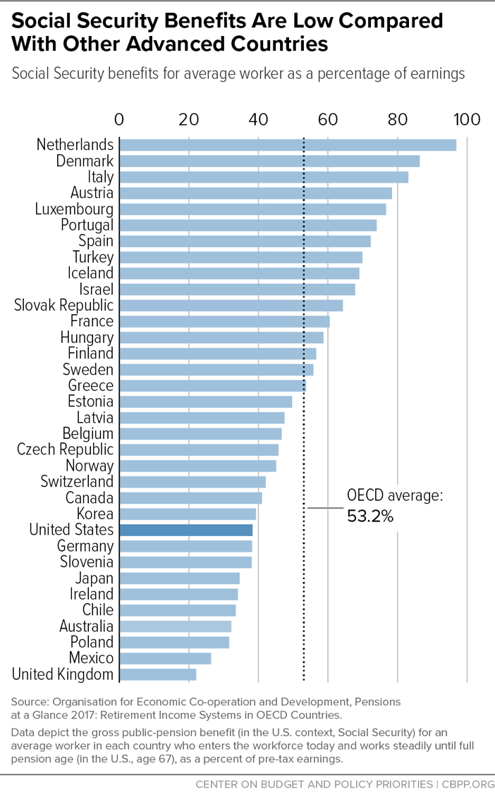 Social Security Benefits Are Low Compared With Other Advanced Countries