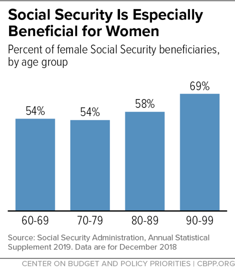 Social Security Is Especially Beneficial for Women